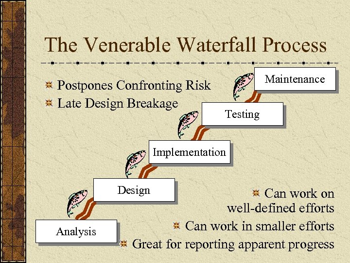 The Venerable Waterfall Process Postpones Confronting Risk Late Design Breakage Maintenance Testing Implementation Design