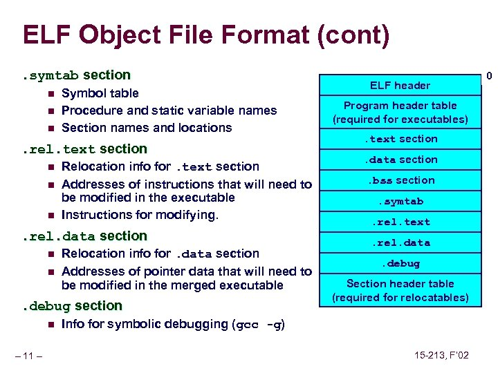 ELF Object File Format (cont). symtab section n Symbol table Procedure and static variable