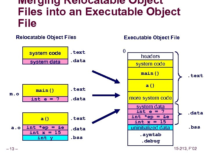 Merging Relocatable Object Files into an Executable Object File Relocatable Object Files system code
