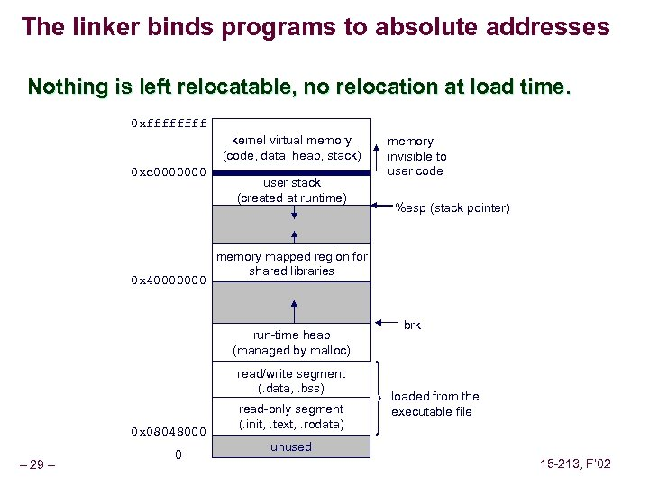 The linker binds programs to absolute addresses Nothing is left relocatable, no relocation at
