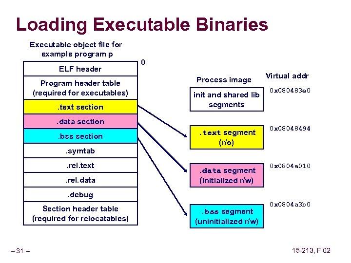 Loading Executable Binaries Executable object file for example program p ELF header Program header