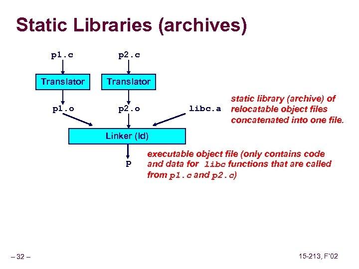 Static Libraries (archives) p 1. c p 2. c Translator p 1. o p