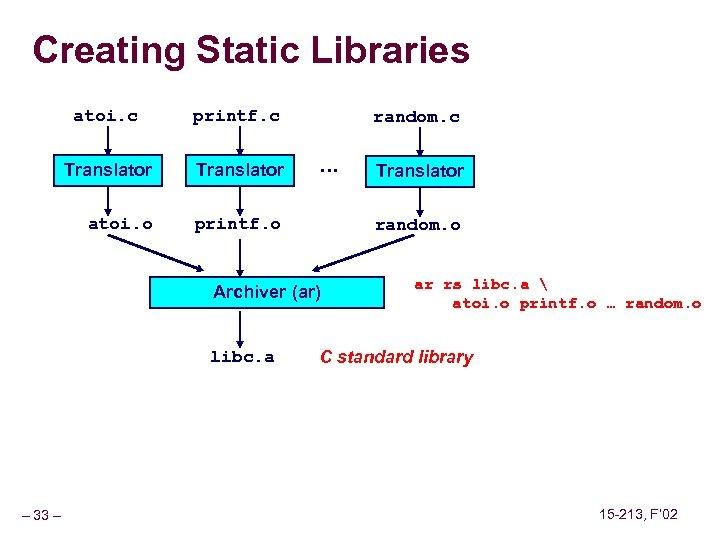 Creating Static Libraries atoi. c printf. c Translator atoi. o printf. o random. c