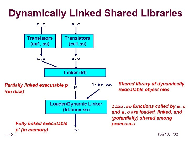 Dynamically Linked Shared Libraries m. c a. c Translators (cc 1, as) m. o