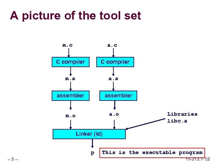A picture of the tool set m. c a. c C compiler m. s
