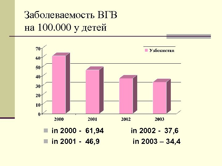 Заболеваемость ВГВ на 100. 000 у детей n in 2000 - 61, 94 n