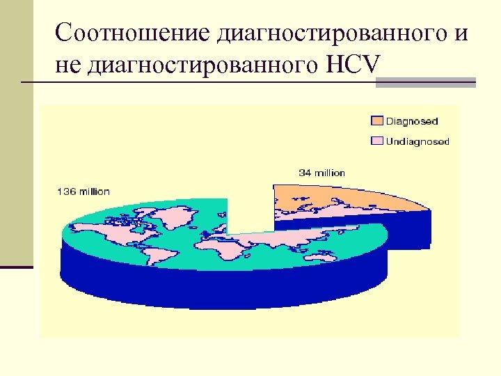 Соотношение диагностированного и не диагностированного HCV