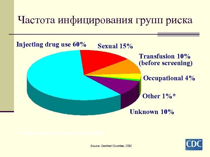 Частота инфицирования групп риска Injecting drug use 60% Sexual 15% Transfusion 10% (before screening)