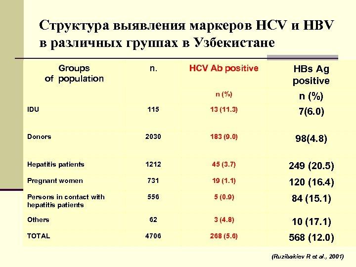 Структура выявления маркеров HCV и HBV в различных группах в Узбекистане Groups of population