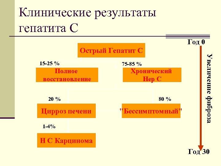 Клинические результаты гепатита C Год 0 15 -25 % Полное восстановление 20 % Цирроз
