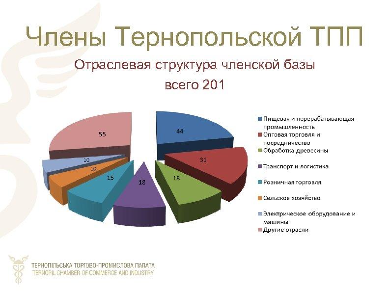 Члены Тернопольской ТПП Отраслевая структура членской базы всего 201