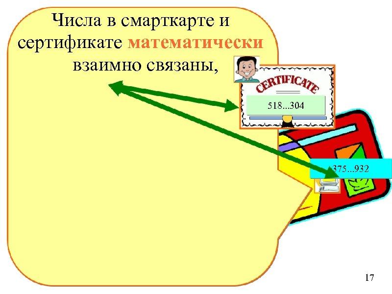 Числа в смарткарте и сертификате математически взаимно связаны, 518. . . 304 375. .