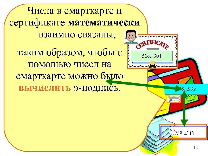 Числа в смарткарте и сертификате математически взаимно связаны, таким образом, чтобы с помощью чисел
