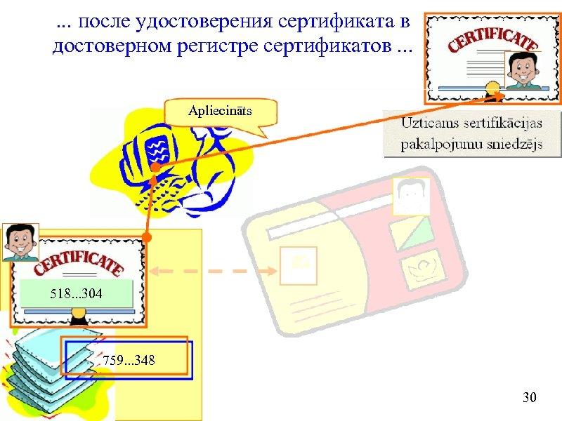 . . . после удостоверения сертификата в достоверном регистре сертификатов. . . Apliecināts 518.