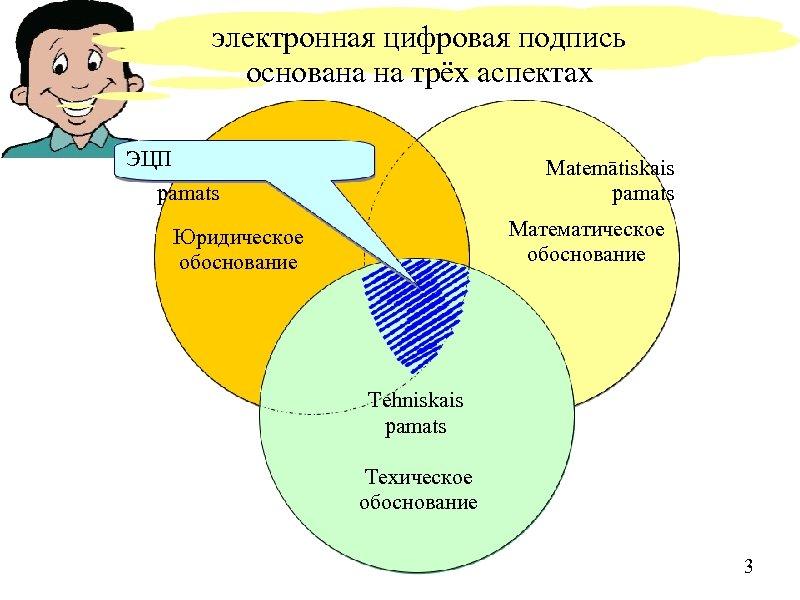 электронная цифровая подпись основана на трёх аспектах ЭЦП Juridiskais pamats Matemātiskais pamats Математическое обоснование