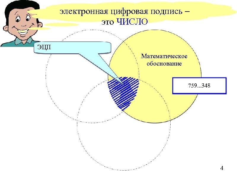 электронная цифровая подпись – это ЧИСЛО ЭЦП Математическое обоснование 759. . . 348 4