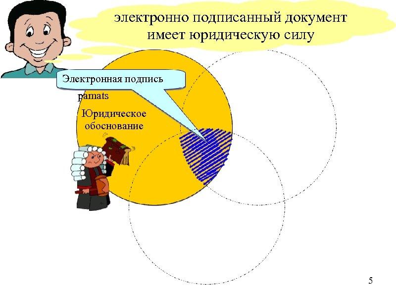 электронно подписанный документ имеет юридическую силу Электронная подпись Juridiskais pamats Юридическое обоснование 5