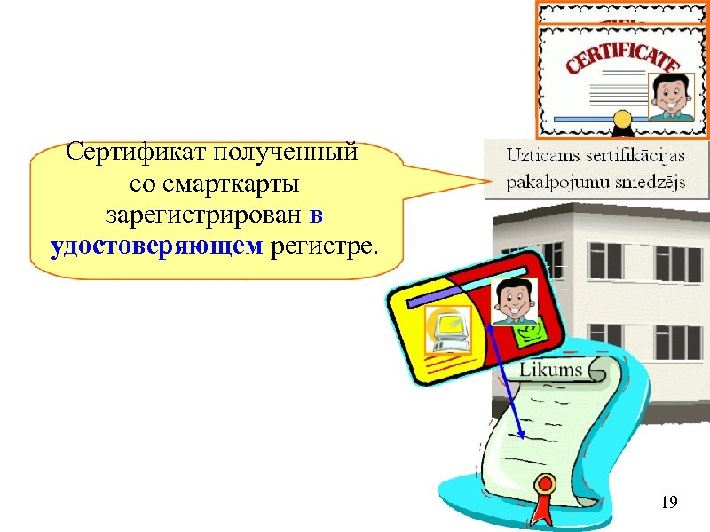 Сертификат полученный со смарткарты зарегистрирован в удостоверяющем регистре. 19