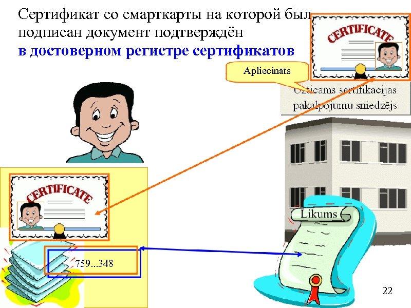 Сертификат со смарткарты на которой был подписан документ подтверждён в достоверном регистре сертификатов Apliecināts