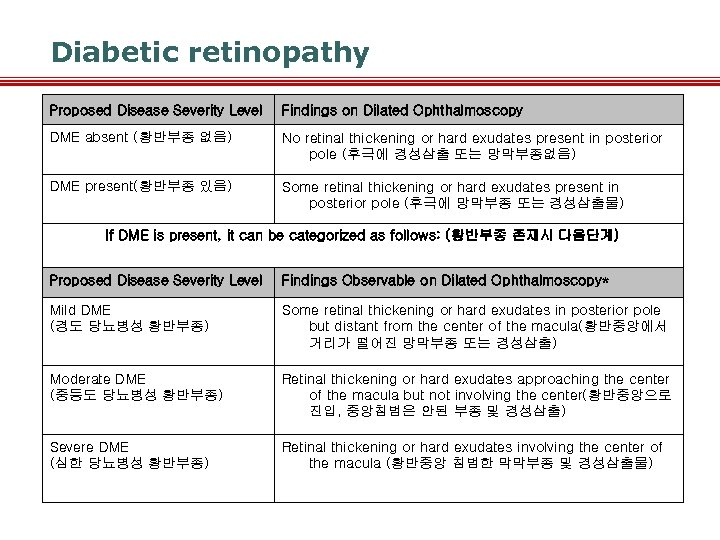 Diabetic retinopathy Proposed Disease Severity Level Findings on Dilated Ophthalmoscopy DME absent (황반부종 없음)