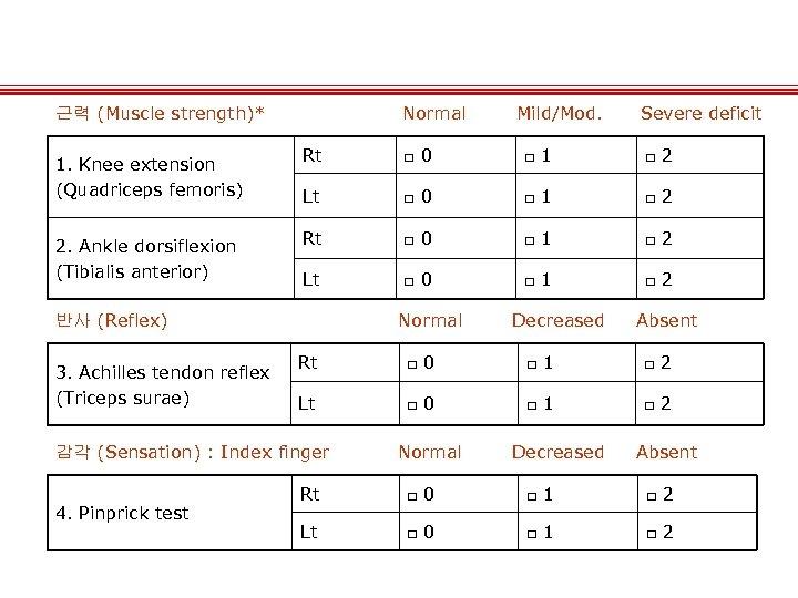 근력 (Muscle strength)* 1. Knee extension (Quadriceps femoris) 2. Ankle dorsiflexion (Tibialis anterior) Normal