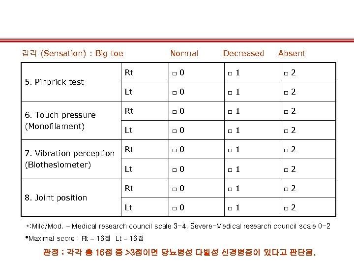 감각 (Sensation) : Big toe Normal Decreased Absent Rt □ 0 □ 1 □