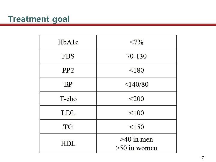 Treatment goal Hb. A 1 c <7% FBS 70 -130 PP 2 <180 BP