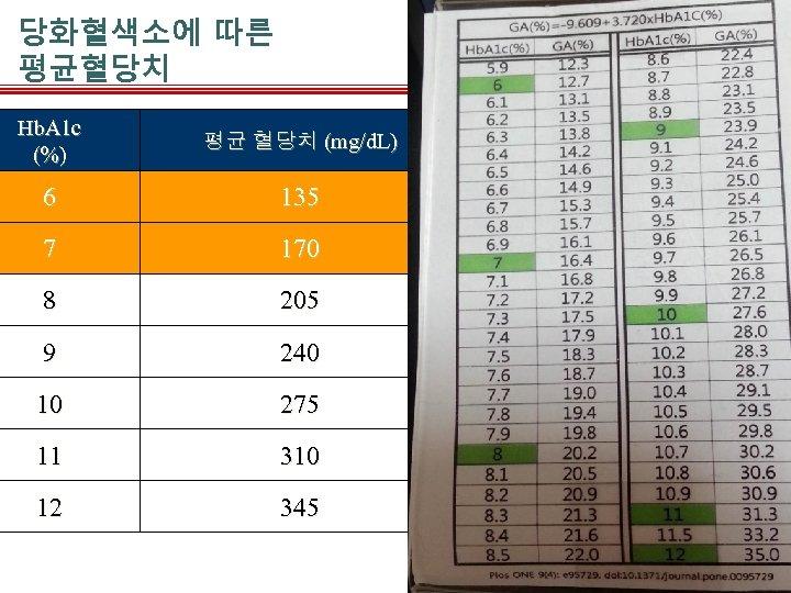 당화혈색소에 따른 평균혈당치 Hb. A 1 c (%) 평균 혈당치 (mg/d. L) 6 135