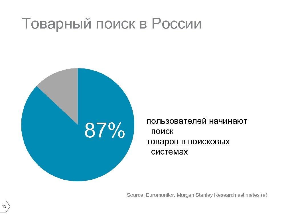 Товарный поиск в России 87% пользователей начинают поиск товаров в поисковых системах Source: Euromonitor,
