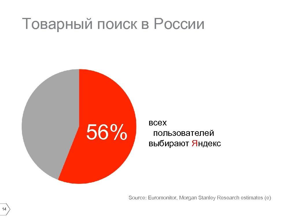 Товарный поиск в России 56% всех пользователей выбирают Яндекс Source: Euromonitor, Morgan Stanley Research