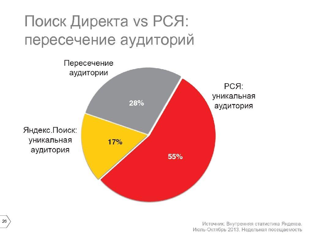 Поиск Директа vs РСЯ: пересечение аудиторий 26