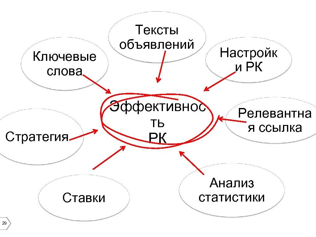 Ключевые слова Стратегия Ставки 29 Тексты объявлений Настройк и РК Эффективнос ть РК Релевантна