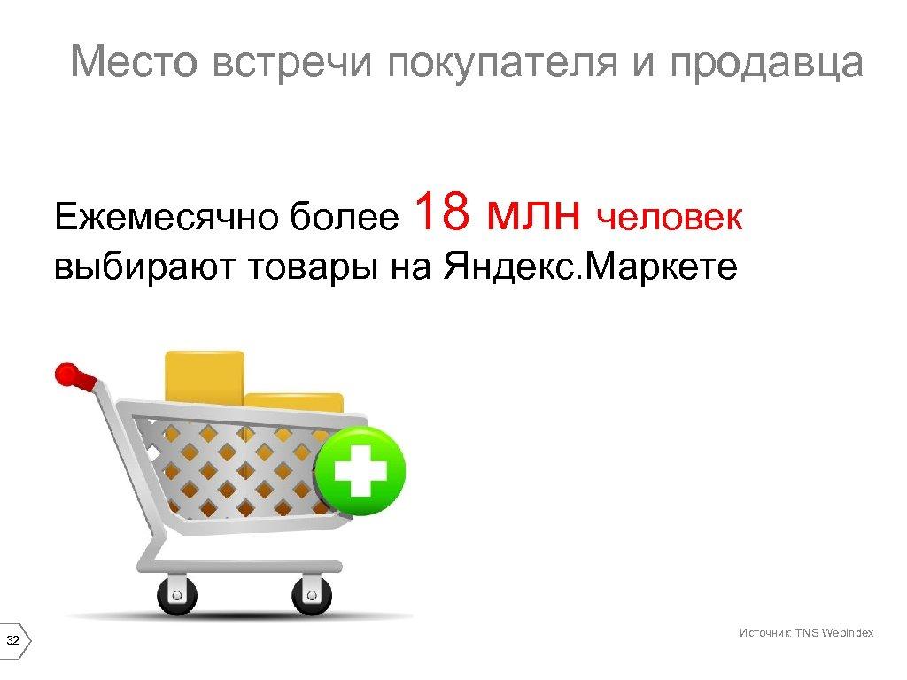 Место встречи покупателя и продавца Ежемесячно более 18 млн человек выбирают товары на Яндекс.