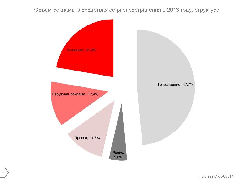 Объем рекламы в средствах ее распространения в 2013 году, структура 9 источник: АКАР, 2014