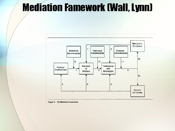 Mediation Famework (Wall, Lynn)