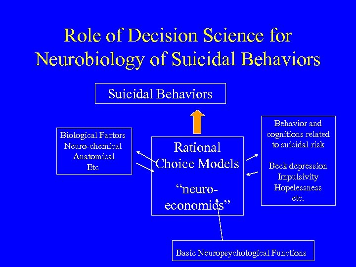 Role of Decision Science for Neurobiology of Suicidal Behaviors Biological Factors Neuro-chemical Anatomical Etc