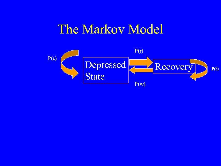 The Markov Model P(r) P(s) Depressed State Recovery P(w) P(t)