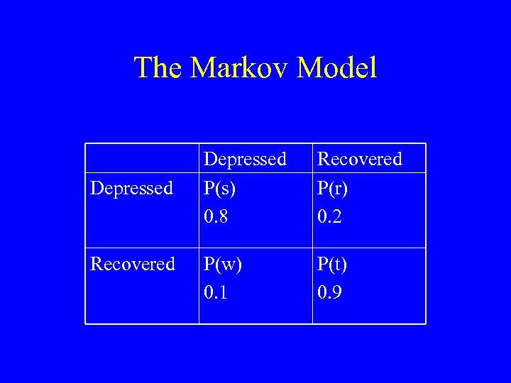 The Markov Model Depressed Recovered Depressed P(s) 0. 8 Recovered P(r) 0. 2 P(w)