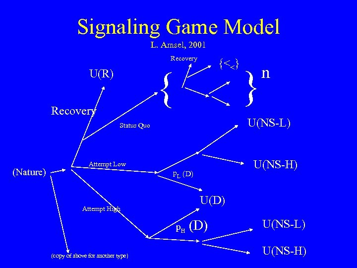 Signaling Game Model L. Amsel, 2001 Recovery {<<} { U(R) Recovery U(NS-L) Status Quo