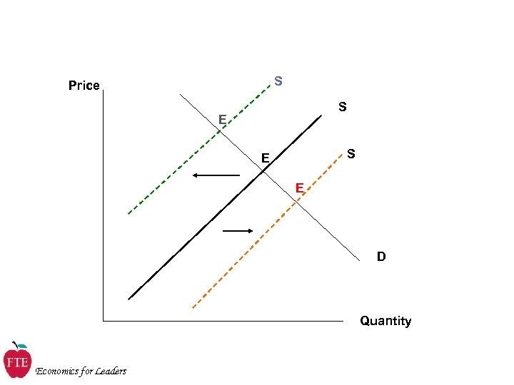 S Price S E E D Quantity Economics for Leaders