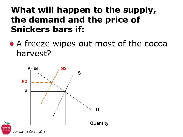 What will happen to the supply, the demand the price of Snickers bars if: