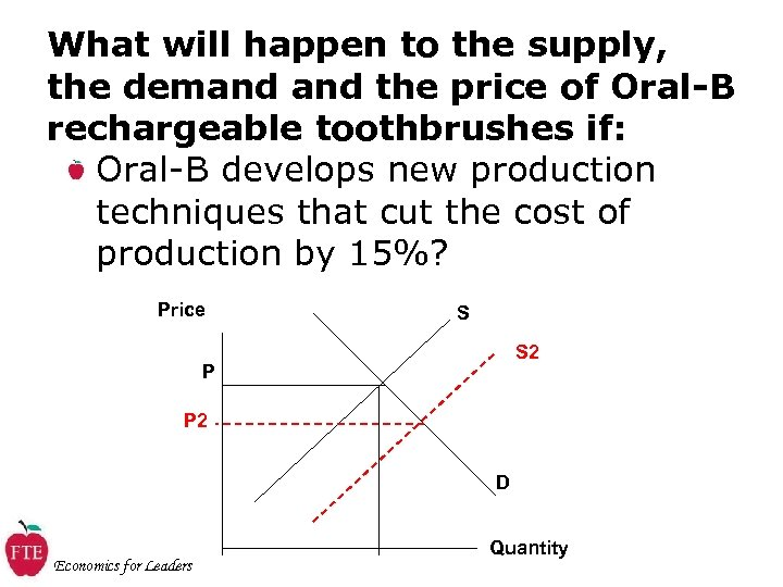 What will happen to the supply, the demand the price of Oral-B rechargeable toothbrushes