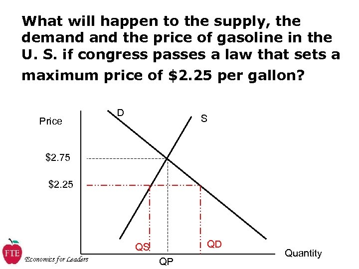 What will happen to the supply, the demand the price of gasoline in the