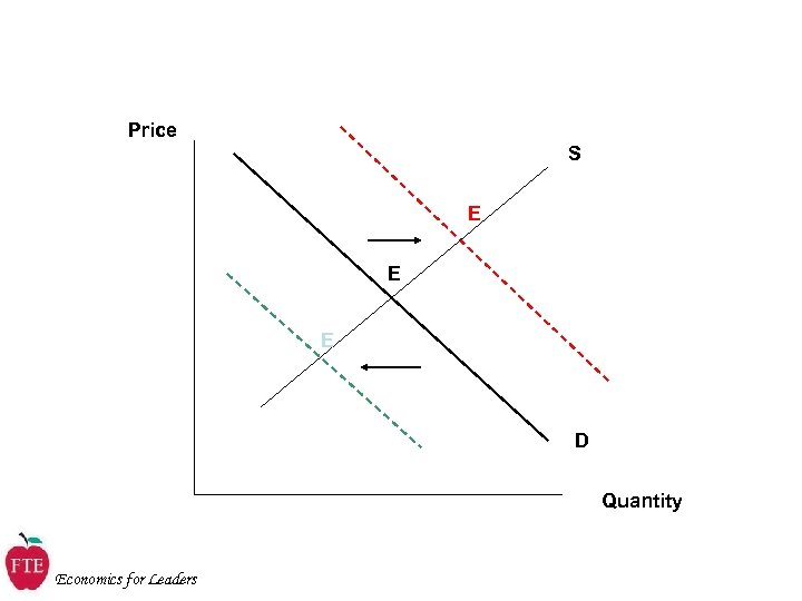 Price S E E E D Quantity Economics for Leaders