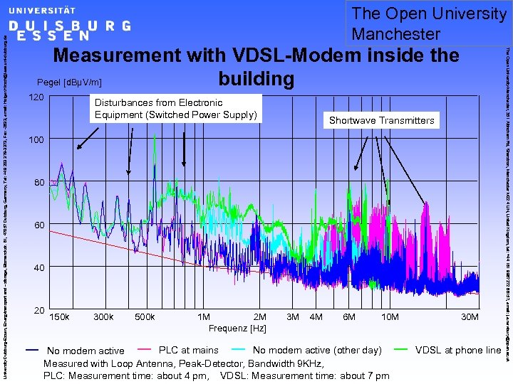 Measurement with VDSL-Modem inside the Pegel [d. BµV/m] building 120 Disturbances from Electronic Equipment