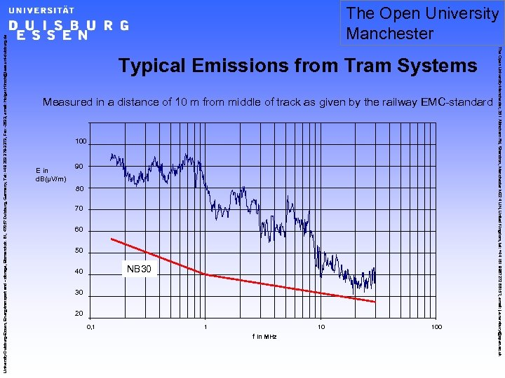 Typical Emissions from Tram Systems Measured in a distance of 10 m from middle