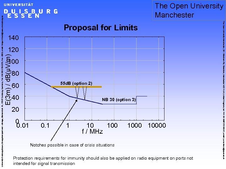 Proposal for Limits 140 E(3 m) / d. B(µV/m) 120 100 80 55 d.