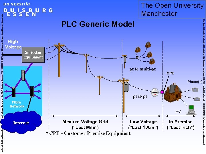 PLC Generic Model High Voltage Xmission Equipment pt to multi-pt CPE Phone(s) pt to