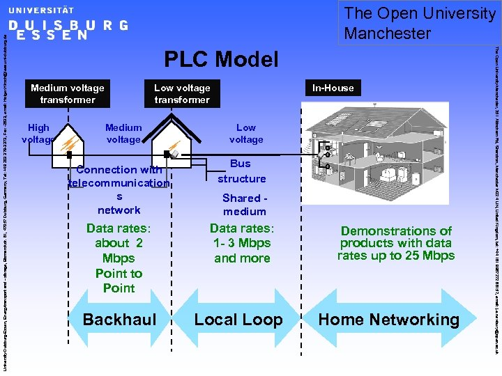 PLC Model Medium voltage transformer High voltage Low voltage transformer Medium voltage Connection with