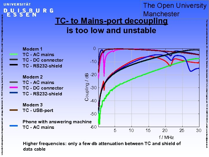 TC- to Mains-port decoupling is too low and unstable 0 Modem 1 TC -